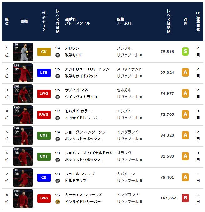 【ウイイレ2021 FP】リヴァプール クラブセレクション【CS 2月1日】