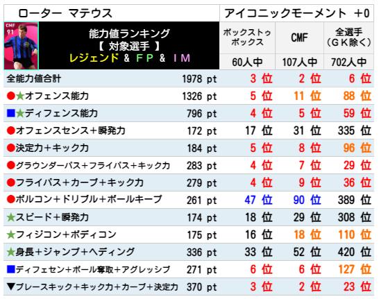 【アイコニック】ローターマテウス レベマ能力ランキングと比較【ウイイレ2021】