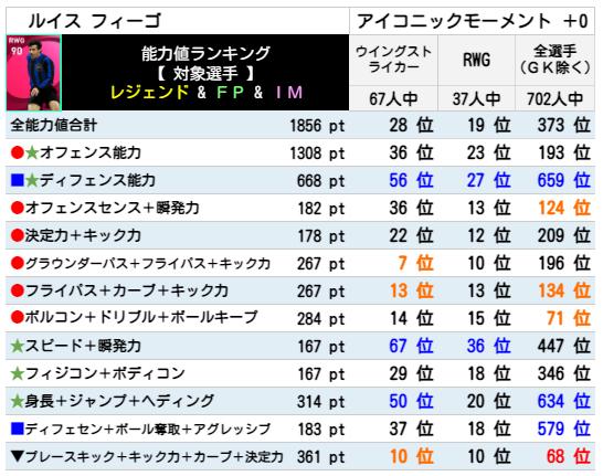 【アイコニック】フィーゴ レベマ能力ランキングと比較【ウイイレ2021】