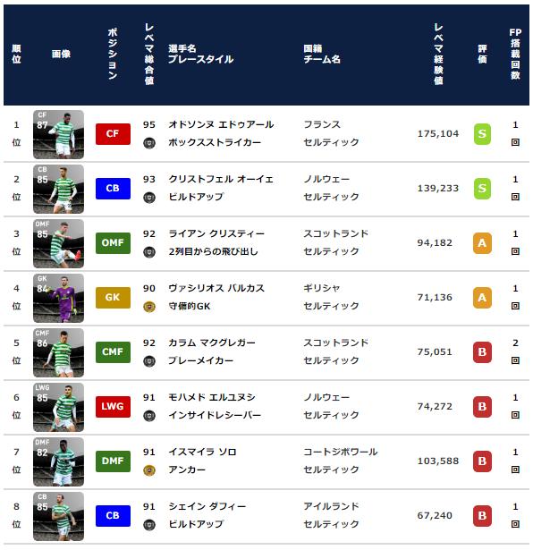 【ウイイレ2021 FP】セルティック クラブセレクション【CS 2月8日】