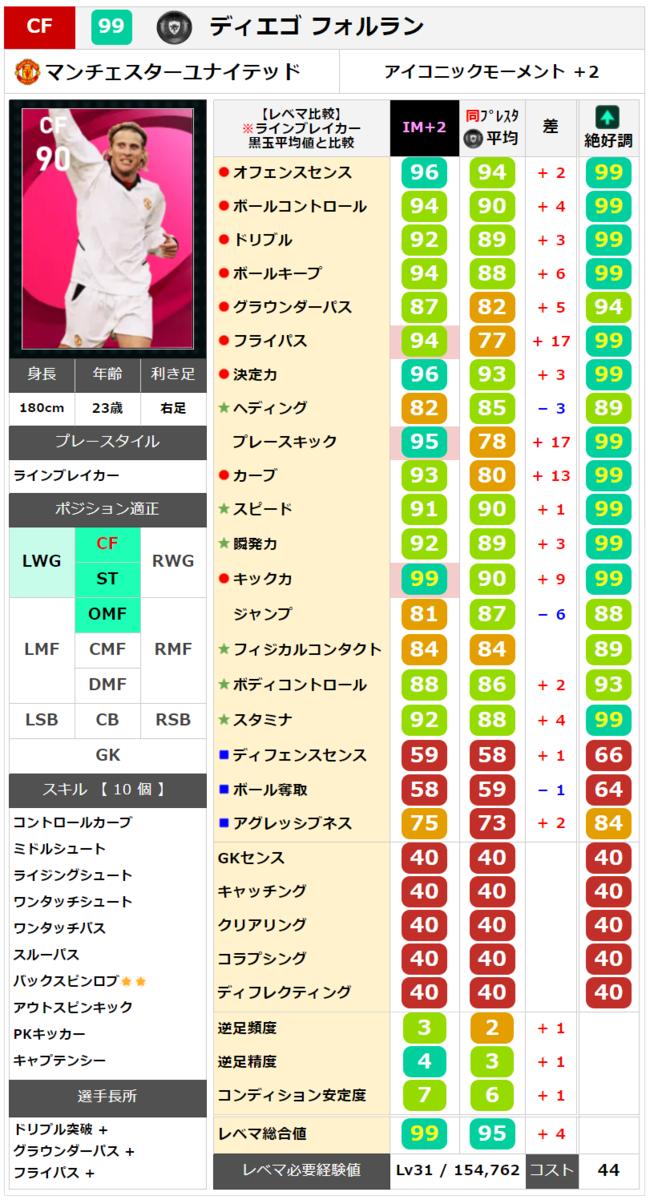 【アイコニック】フォルラン レベマ能力ランキングと比較【ウイイレ2021】