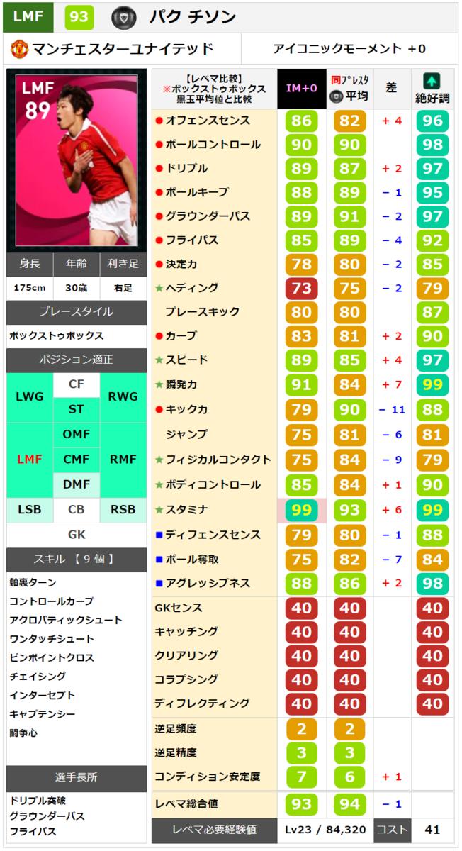 【アイコニック】パクチソン レベマ能力ランキングと比較【ウイイレ2021】
