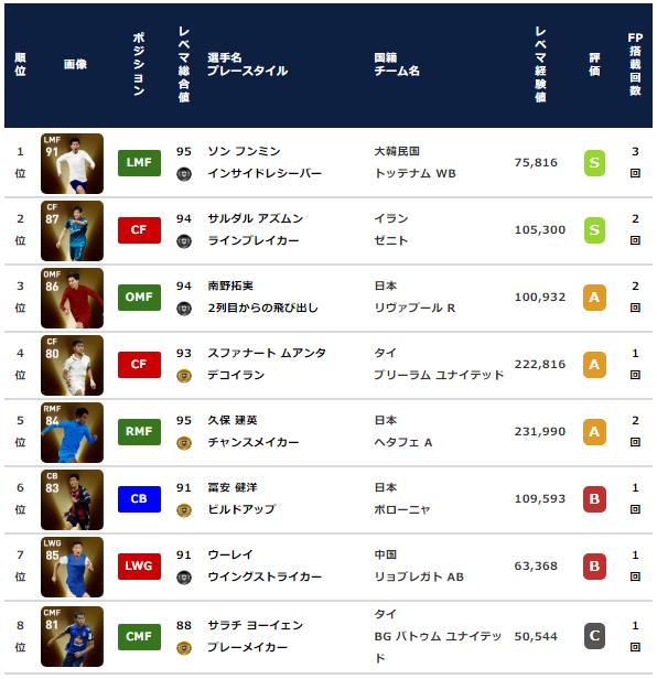 【ウイイレ2021 投票FP】アジアスターズ  全選手能力紹介とランキング 【使用感最高!ソンフンミン・アズムン】