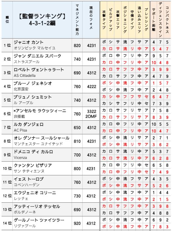 【監督ランキング】最強の4-3-1-2は誰?【ウイイレ2021】