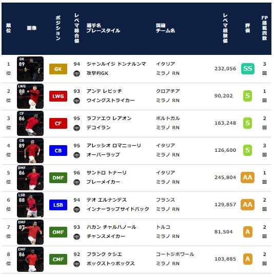 【ウイイレ2021 FP】ミラン クラブセレクション 全選手レベマ能力と当たりランキング【CS 2月15日】