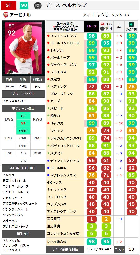 【アイコニック】ベルカンプ レベマ能力ランキングと比較【ウイイレ2021】