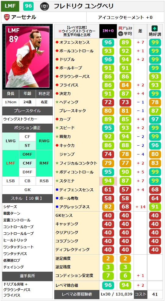 【アイコニック】ユングベリ レベマ能力ランキングと比較【ウイイレ2021】