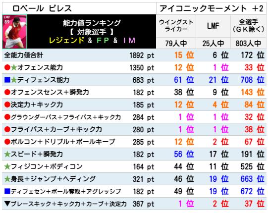 【アイコニック】ピレス レベマ能力ランキングと比較【ウイイレ2021】