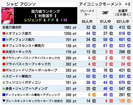 【アイコニック】シャビアロンソ レベマ能力ランキングと比較【ウイイレ2021】
