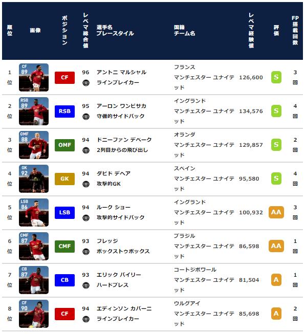 【ウイイレ2021 FP】マンチェスターユナイテッド  クラブセレクション 全選手レベマ能力と当たりランキング【CS 3月1日】