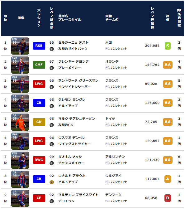 【ウイイレ FP】バルセロナ  クラブセレクション 全選手レベマ能力と当たりランキング【CS 3月8日】