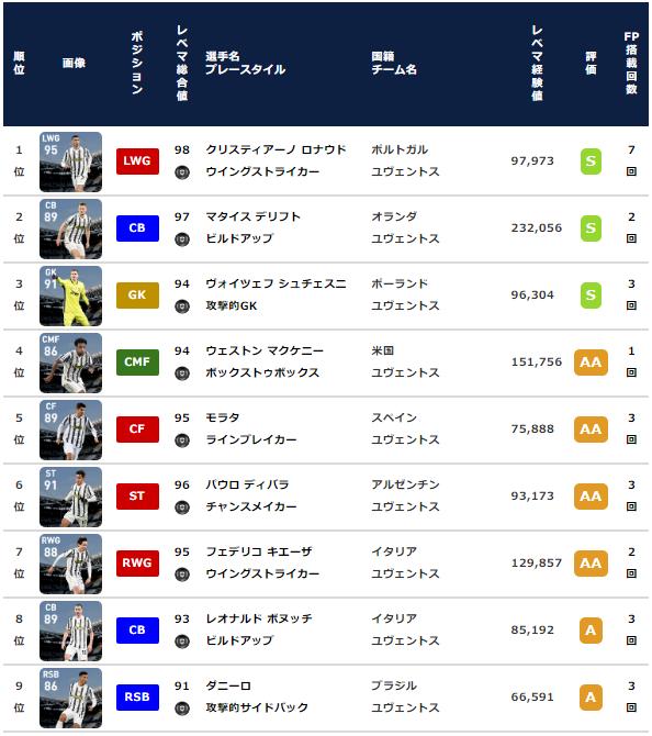 【ウイイレ FP】ユヴェントス  クラブセレクション 全選手レベマ能力と当たりランキング【CS 3月8日】