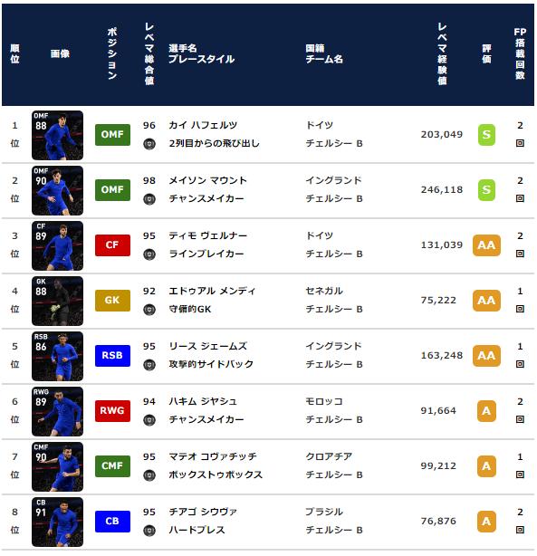 【ウイイレ FP】チェルシー クラブセレクション 全選手レベマ能力と当たりランキング【CS 3月15日】