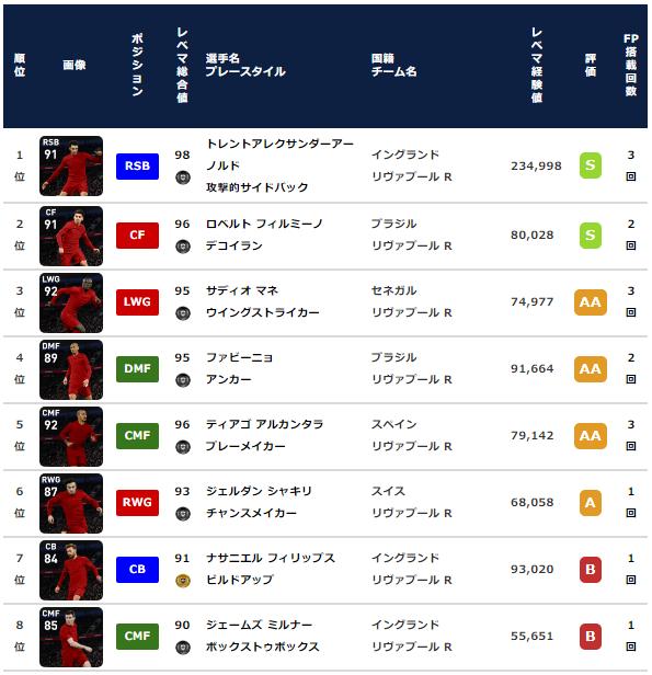 【ウイイレ FP】リヴァプール クラブセレクション 全選手レベマ能力と当たりランキング【CS 3月15日】