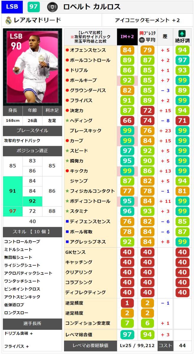 【アイコニック】ロベカル レベマ能力ランキングと比較【ウイイレ2021】