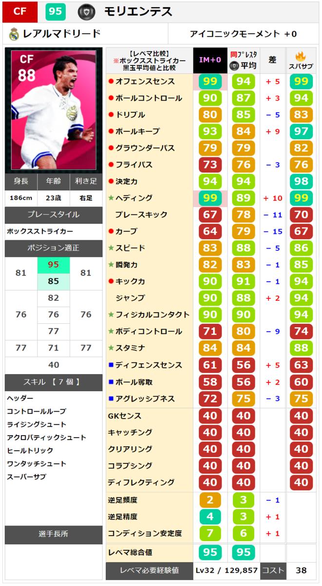 【アイコニック】モリエンテス  レベマ能力ランキングと比較【ウイイレ2021】