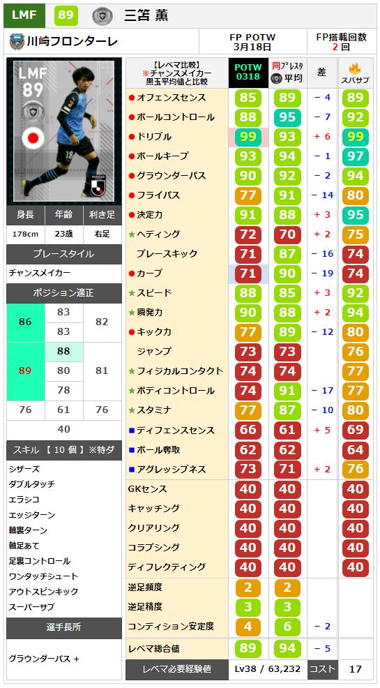 【Jリーグ 週間FP 0318】三笘(三苫・みとま)薫 レベマ能力ランキングと比較【ウイイレ2021】