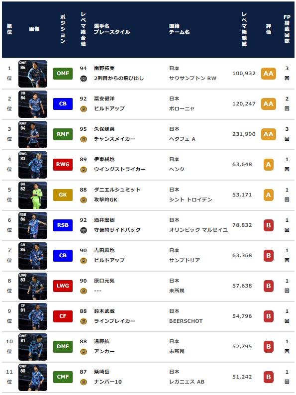 【ウイイレ FP】日本代表 ナショナルチームセレクション  全選手レベマ能力と当たりランキング【NS 3月21日】