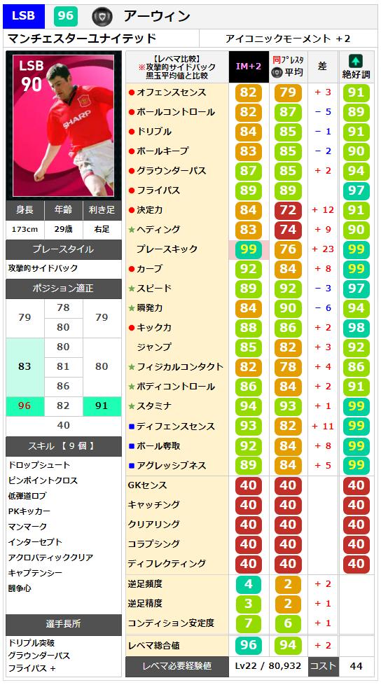 【アイコニック】アーウィン レベマ能力ランキングと比較【ウイイレ2021】