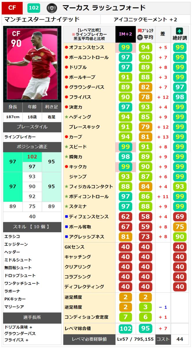 【アイコニック】マーカス ラッシュフォード レベマ能力ランキングと比較【ウイイレ2021】