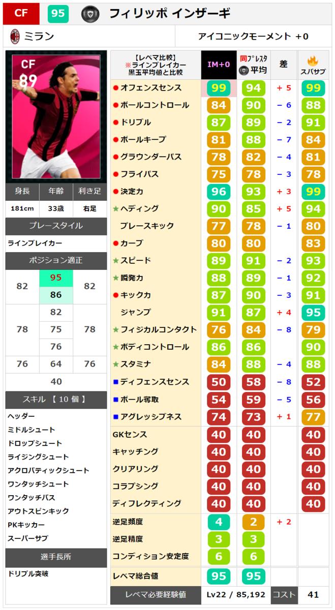 【アイコニック】インザーギ レベマ能力ランキングと比較【ウイイレ2021】