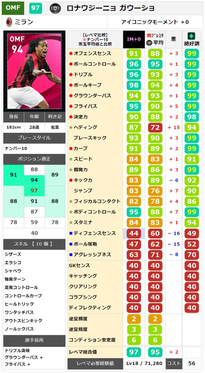 【アイコニック】ロナウジーニョ レベマ能力ランキングと比較【ウイイレ2021】
