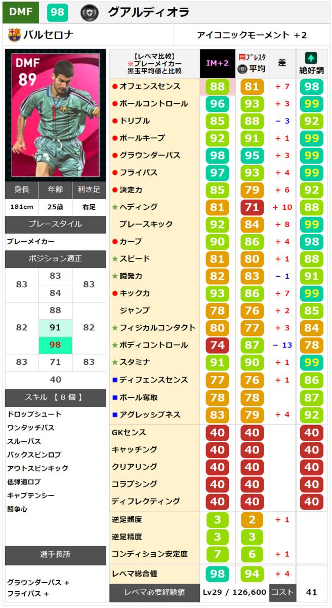 【アイコニック】グアルディオラ レベマ能力ランキングと比較【ウイイレ2021】