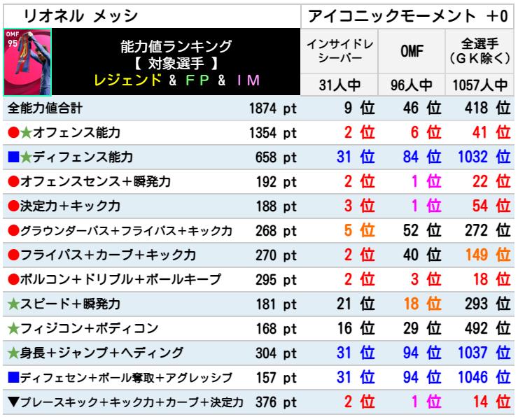 【アイコニック】配布 IM メッシ レベマ能力ランキングと比較【ウイイレ2021】