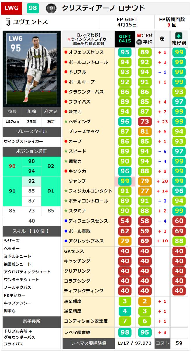 【ウイイレ FP】配布FP  クリスティアーノ ロナウド レベマ能力ランキングと比較【ウイイレ2021】