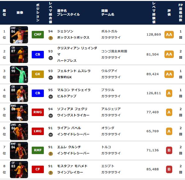 【ウイイレ FP】ガラタサライ クラブセレクション  全選手レベマ能力と当たりランキング【CS 4月19日】