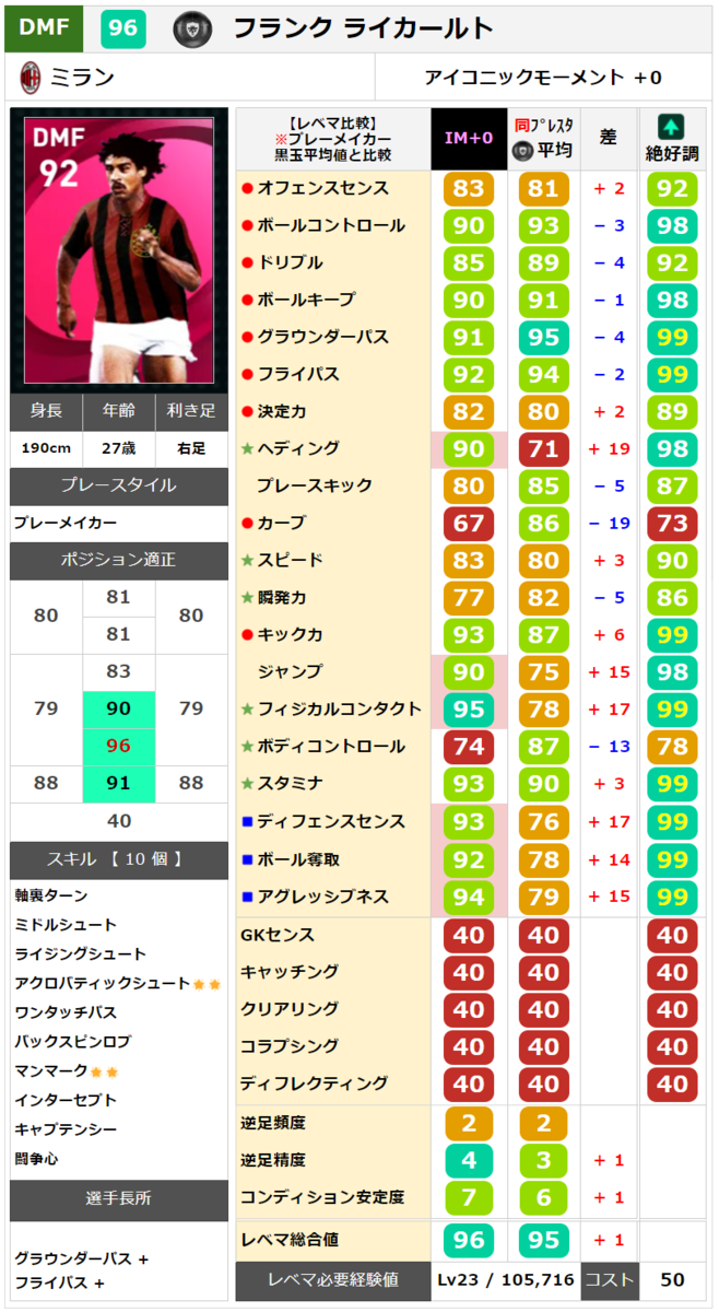 【アイコニック】ライカールト レベマ能力ランキングと比較【ウイイレ2021】