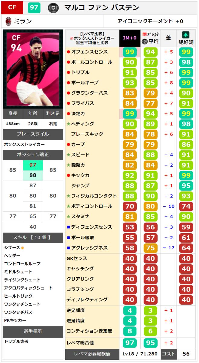 【ウイイレ アイコニック】ファンバステン レベマ能力ランキングと比較【ウイイレ2021】