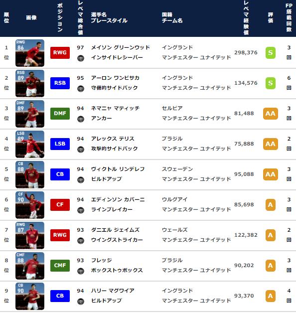 【ウイイレ FP】マンチェスターユナイテッド クラブセレクション  全選手レベマ能力と当たりランキング【CS 5月3日】