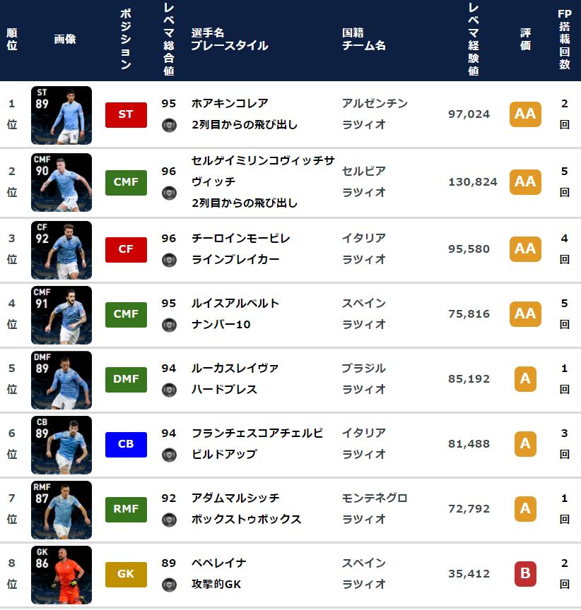 【ウイイレ FP】ラツィオ  クラブセレクション  全選手レベマ能力と当たりランキング【CS 5月10日】
