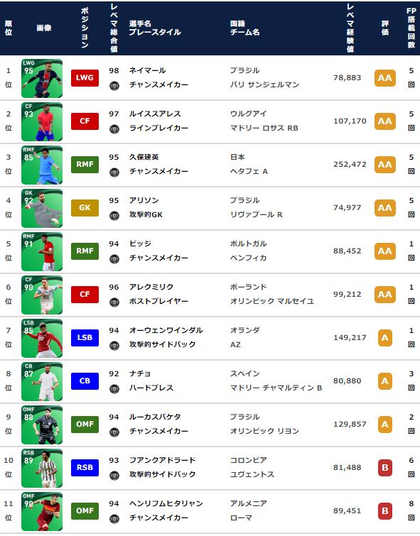 【ウイイレ 週間FP】スーパーサブ 久保建英 爆誕!!!【 5月20日】