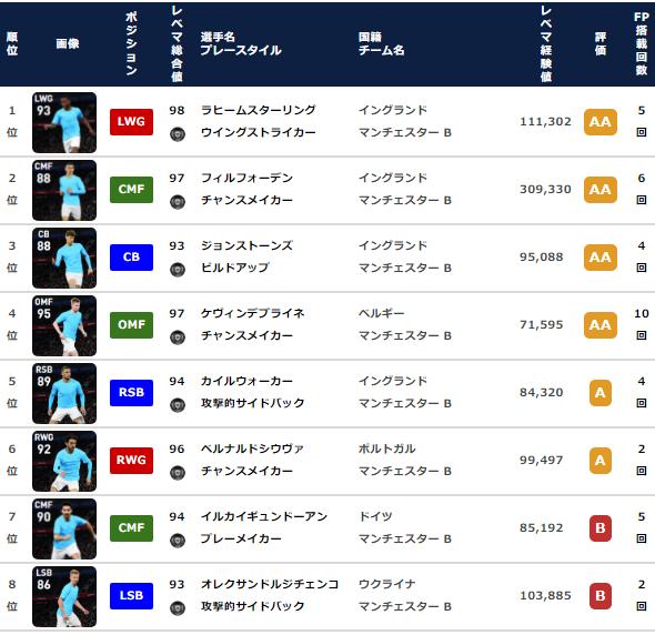 【ウイイレ FP】マンチェスターシティ クラブセレクション  全選手レベマ能力と当たりランキング【CS 5月24日】