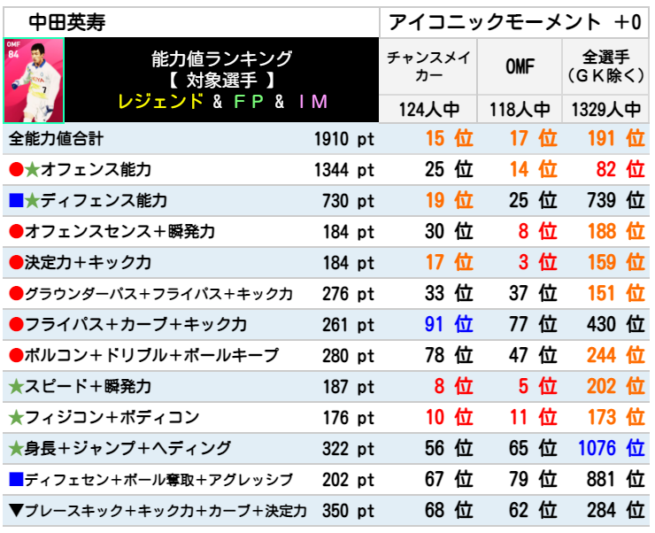 【ウイイレ アイコニック】 中田英寿  レベマ能力ランキングと比較【ウイイレ2021】