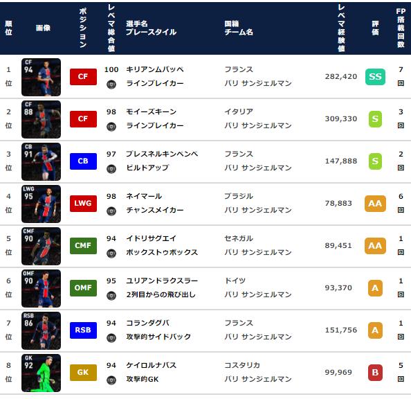 【ウイイレ FP】パリサンジェルマン クラブセレクション  全選手レベマ能力と当たりランキング【CS 5月31日】
