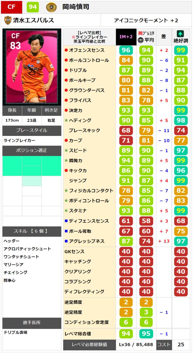 【ウイイレ アイコニック】 岡崎慎司  レベマ能力ランキングと比較【ウイイレ2021】