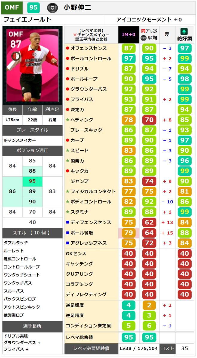 【ウイイレ アイコニック】 小野伸二  レベマ能力ランキングと比較【ウイイレ2021】