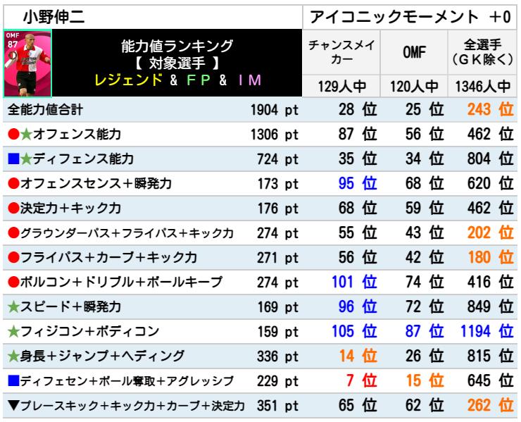 小野伸二 レベマ能力ランキングと比較