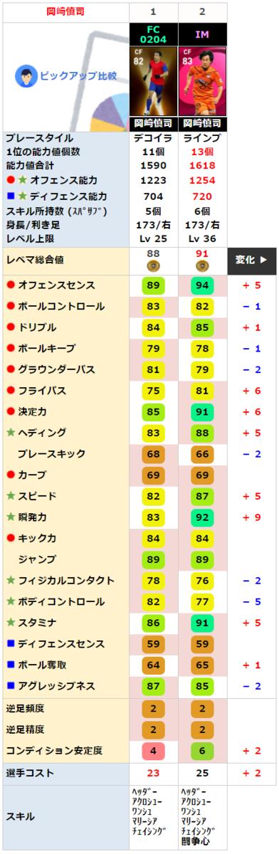 FP 岡崎慎司と比較
