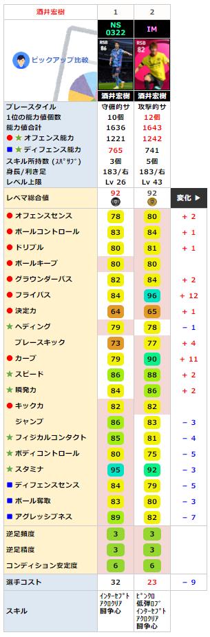 FP 酒井宏樹と比較