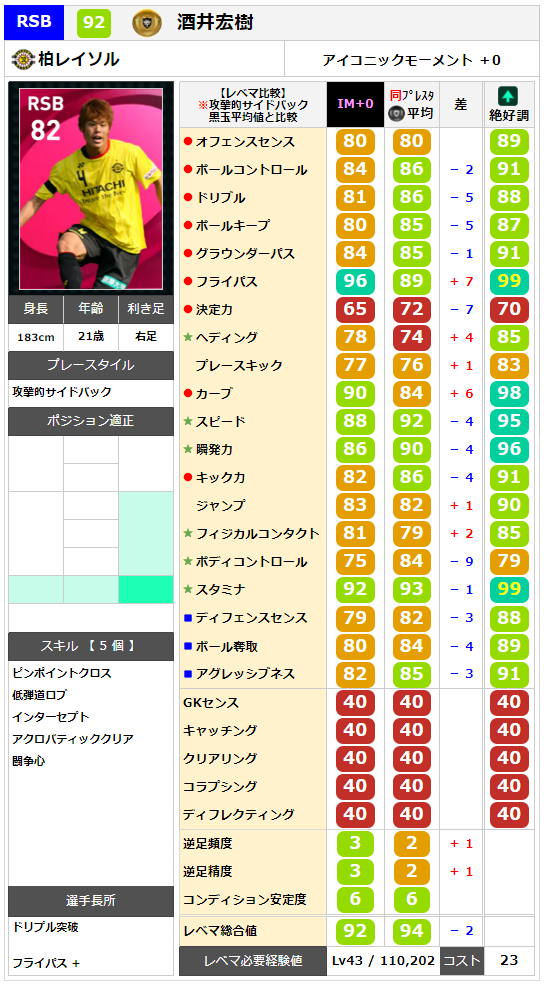 【ウイイレ アイコニック】 酒井宏樹  レベマ能力ランキングと比較【ウイイレ2021】