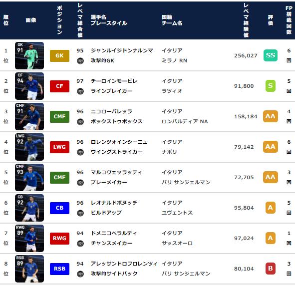 【ウイイレ FP】イタリア  ナショナルチームセレクション  全選手レベマ能力と当たりランキング【NS 6月21日】