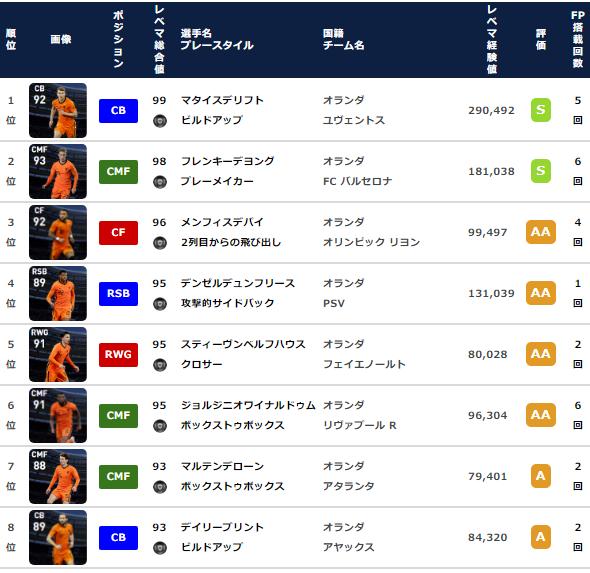 【ウイイレ FP】オランダ  ナショナルチームセレクション  全選手レベマ能力と当たりランキング【NS 6月21日】