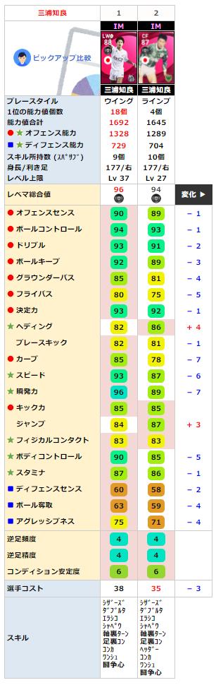 三浦知良 (東京ヴェルディ