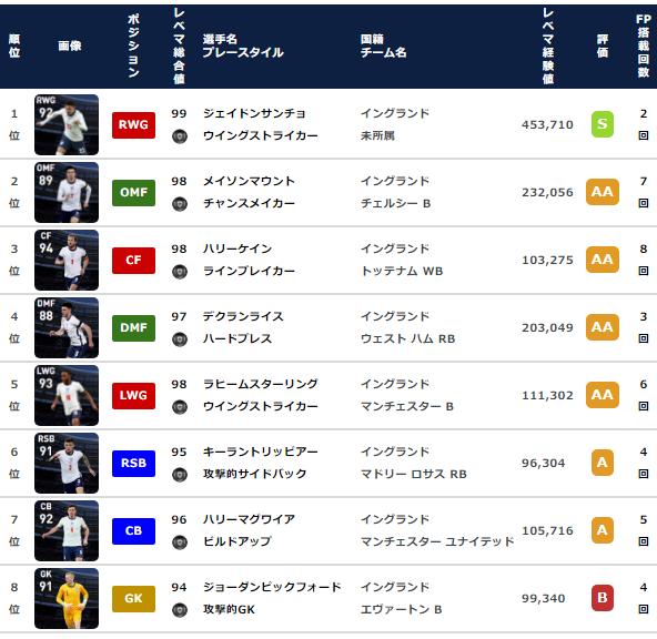 【ウイイレ FP】イングランド ナショナルチームセレクション  全選手レベマ能力と当たりランキング【NS 6月28日】