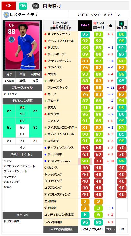 岡崎慎司 レベマ能力ランキングと比較