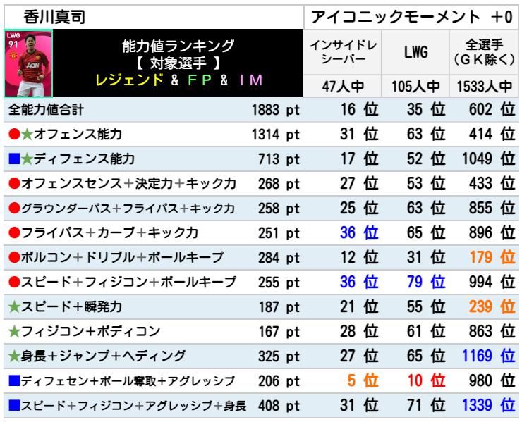 香川真司 レベマ能力ランキングと比較